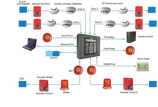 fire alarm installation schematic faq questions about fire alarm systems current technologies ltd fire alarm interface unit wiring diagram at bayanpartner.co